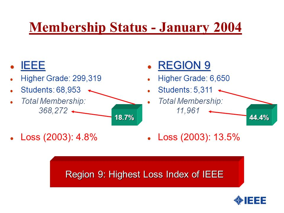 Region 9: Highest Loss Index of IEEE