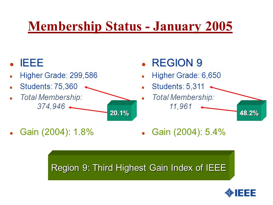 Region 9: Third Highest Gain Index of IEEE