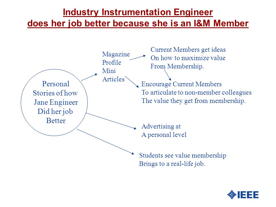 Industry Instrumentation Engineer does her job better because she is an I&M Member