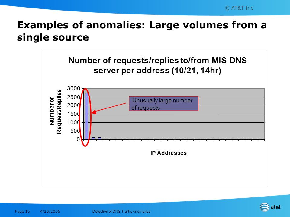 Examples of anomalies: Large volumes from a single source