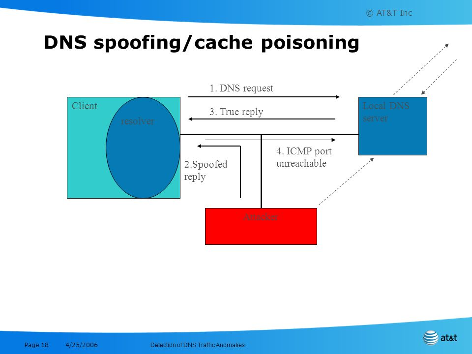 DNS spoofing/cache poisoning