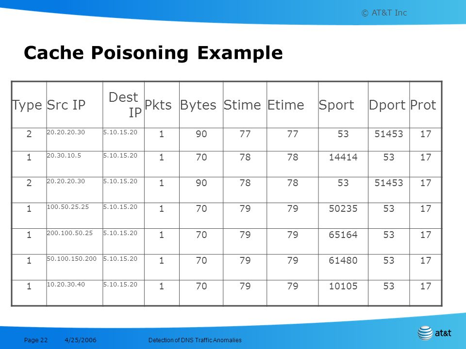 Cache Poisoning Example
