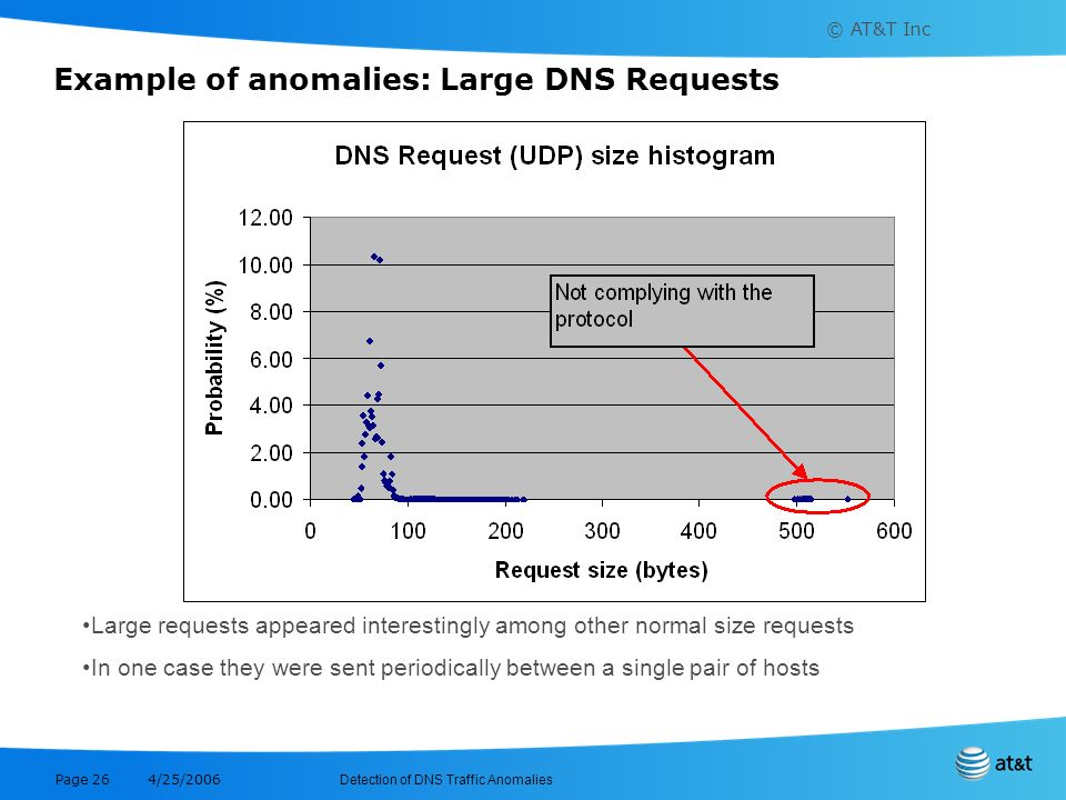 Example of anomalies: Large DNS Requests