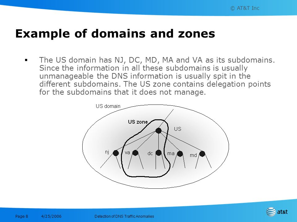 Example of domains and zones