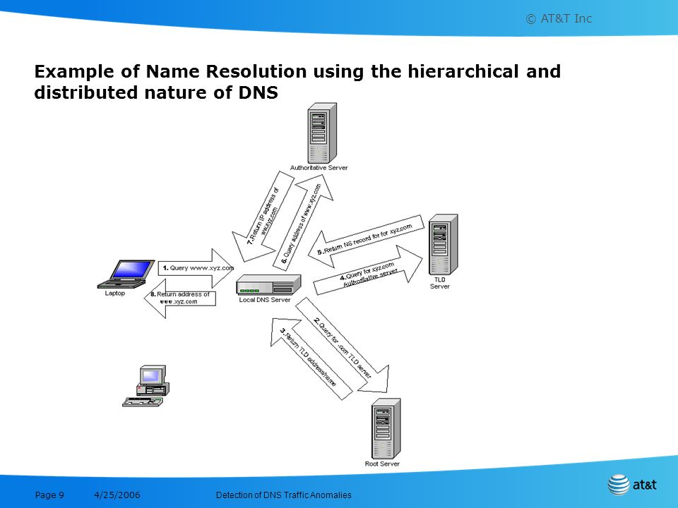 Example of Name Resolution using the hierarchical and distributed nature of DNS