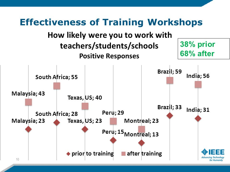 Effectiveness of Training Workshops