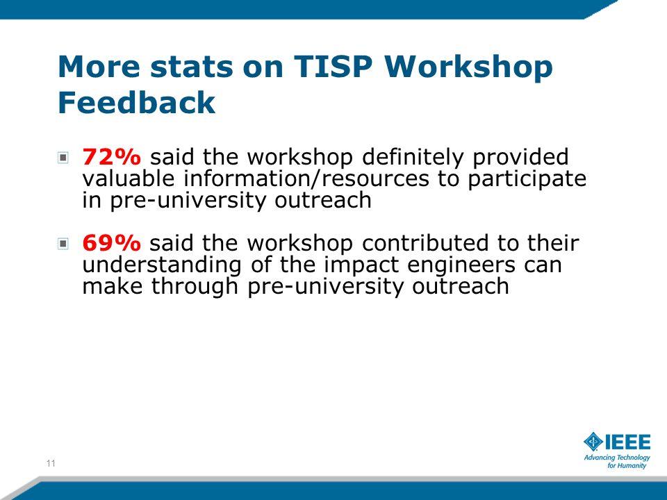 More stats on TISP Workshop Feedback