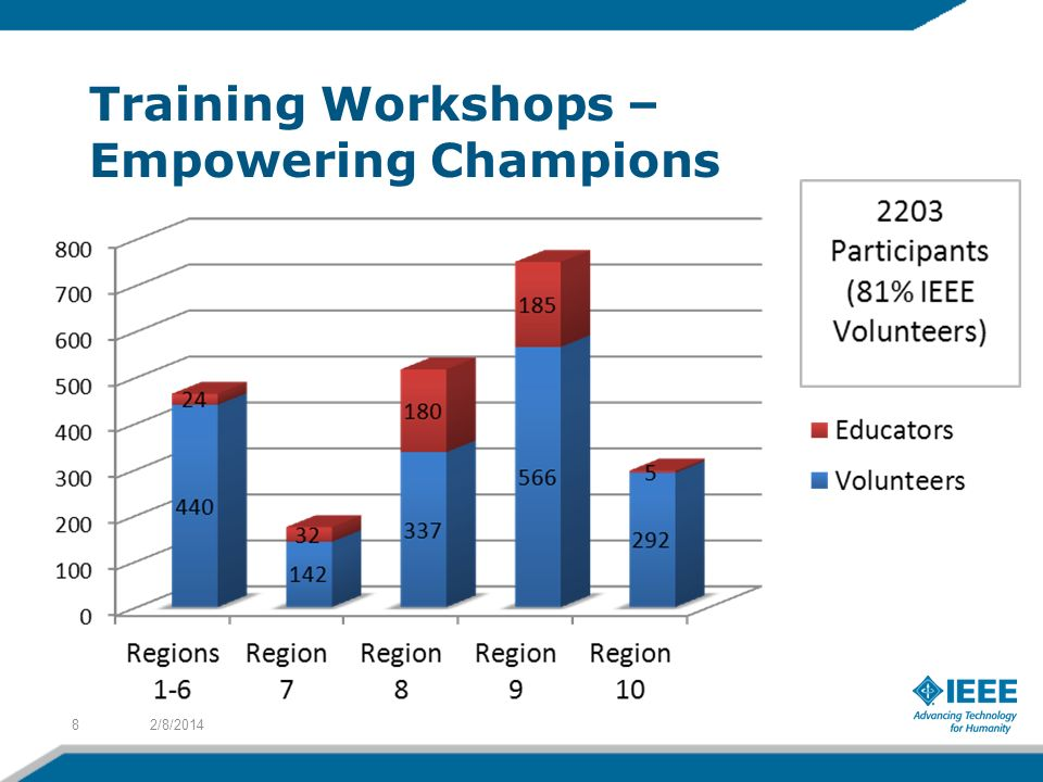 Training Workshops – Empowering Champions