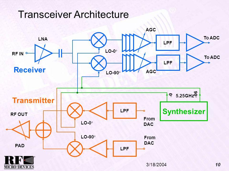 Transceiver Architecture