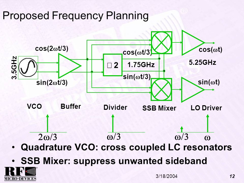 Proposed Frequency Planning