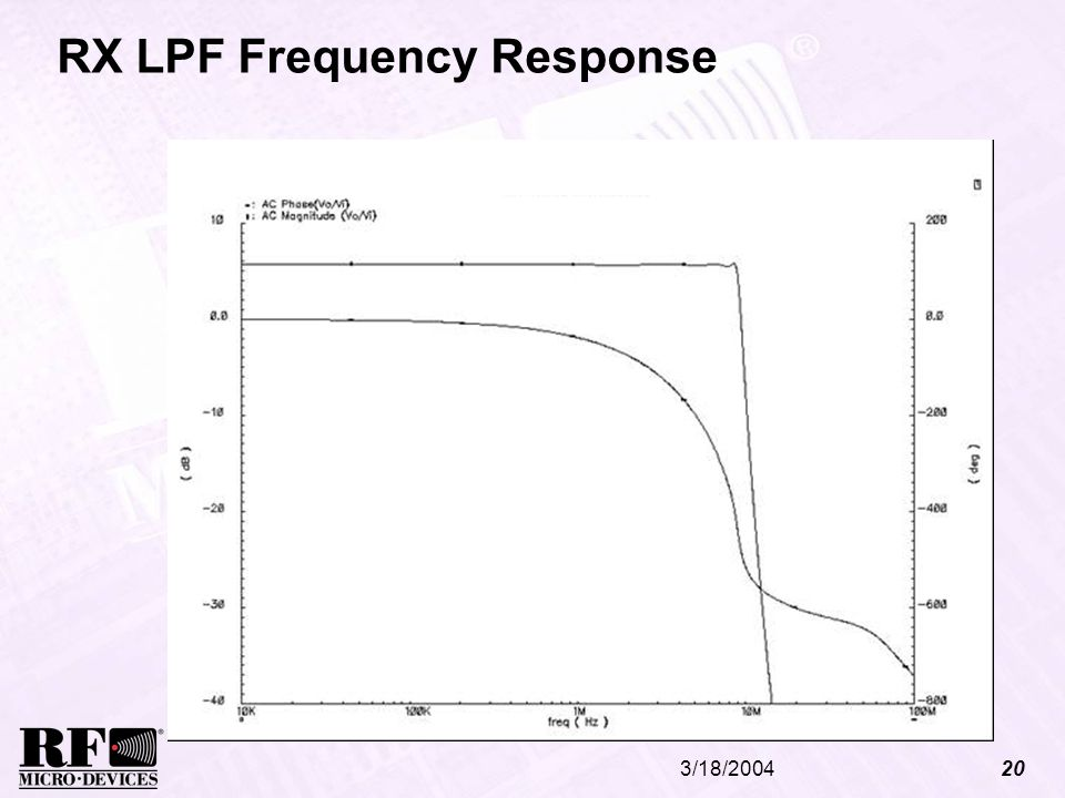 RX LPF Frequency Response