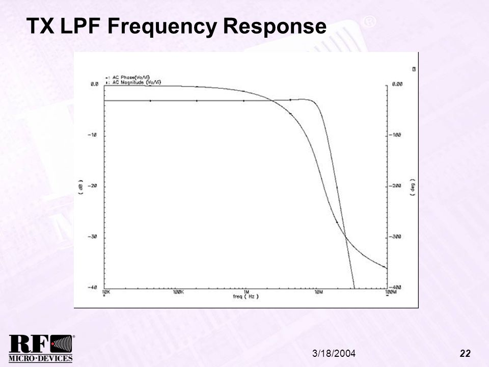 TX LPF Frequency Response