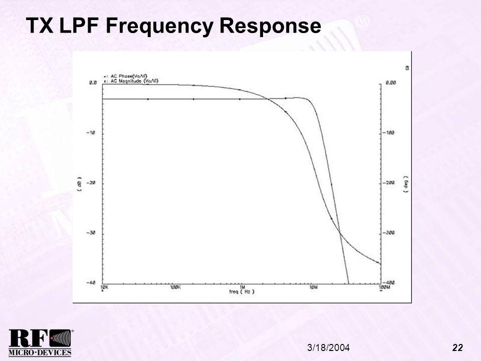 TX LPF Frequency Response