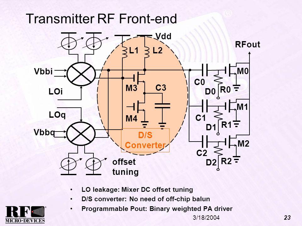 Transmitter RF Front-end