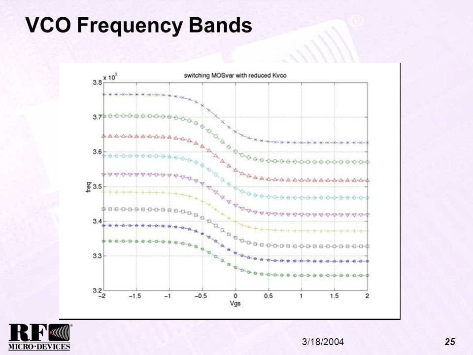 VCO Frequency Bands 3/18/2004