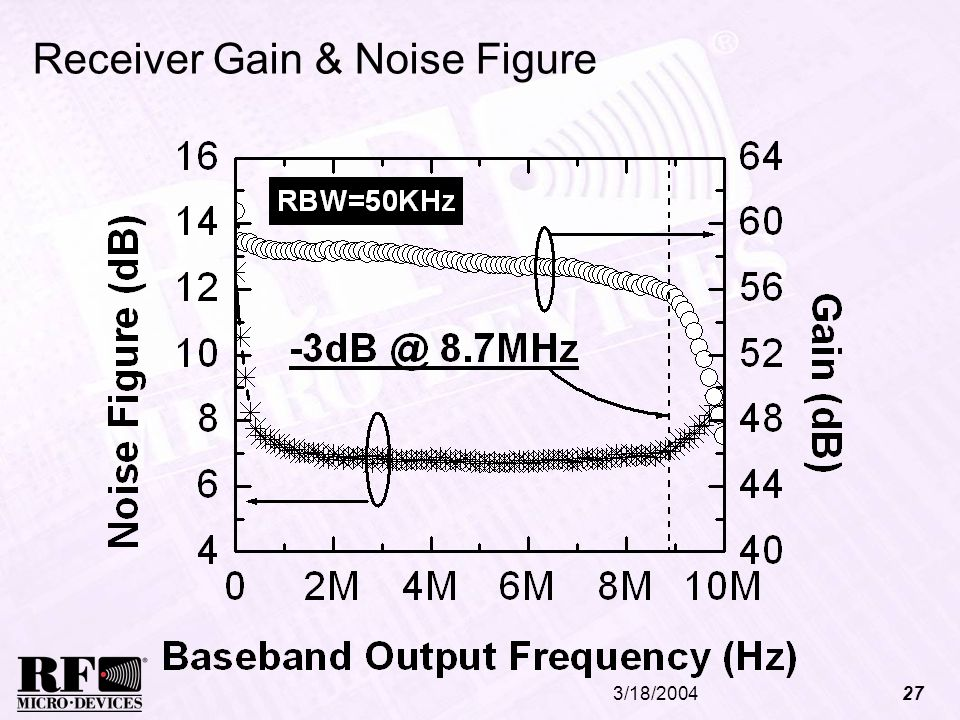 Receiver Gain & Noise Figure