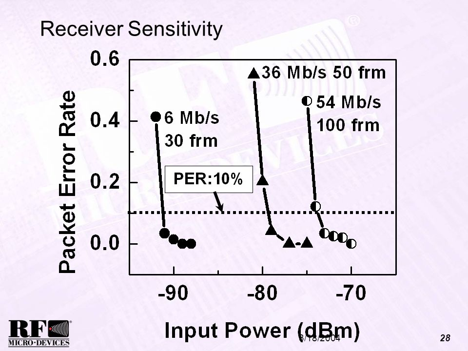 Receiver Sensitivity 3/18/2004