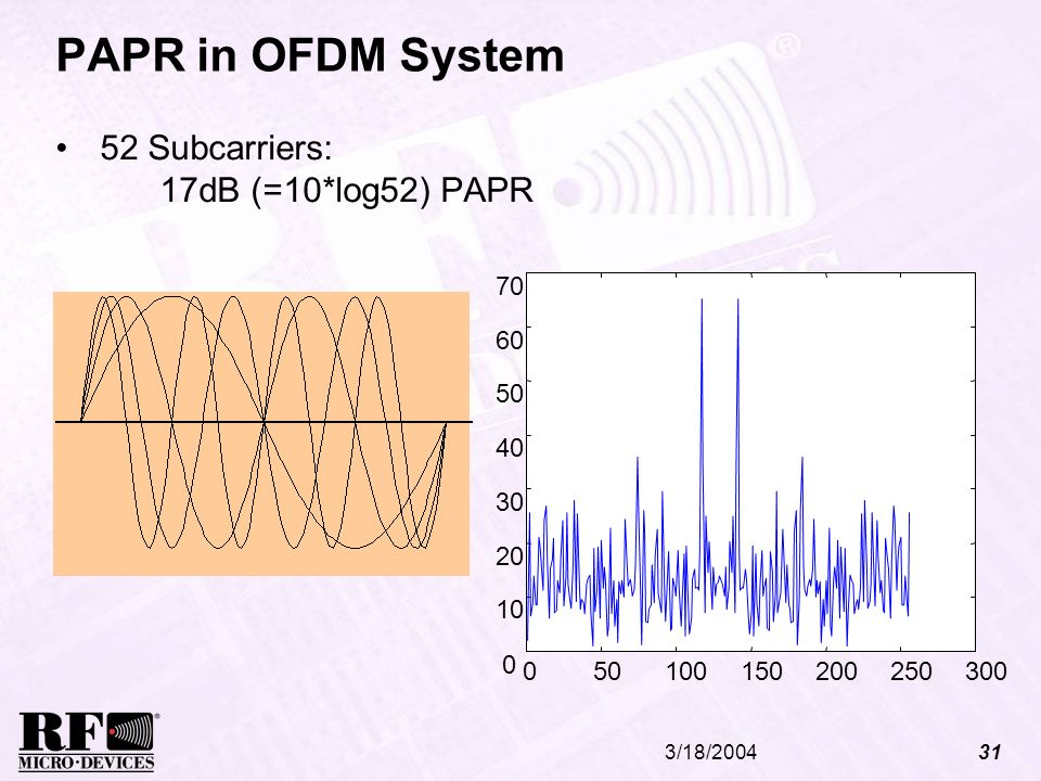 PAPR in OFDM System 52 Subcarriers: 17dB (=10*log52) PAPR 50 100 150