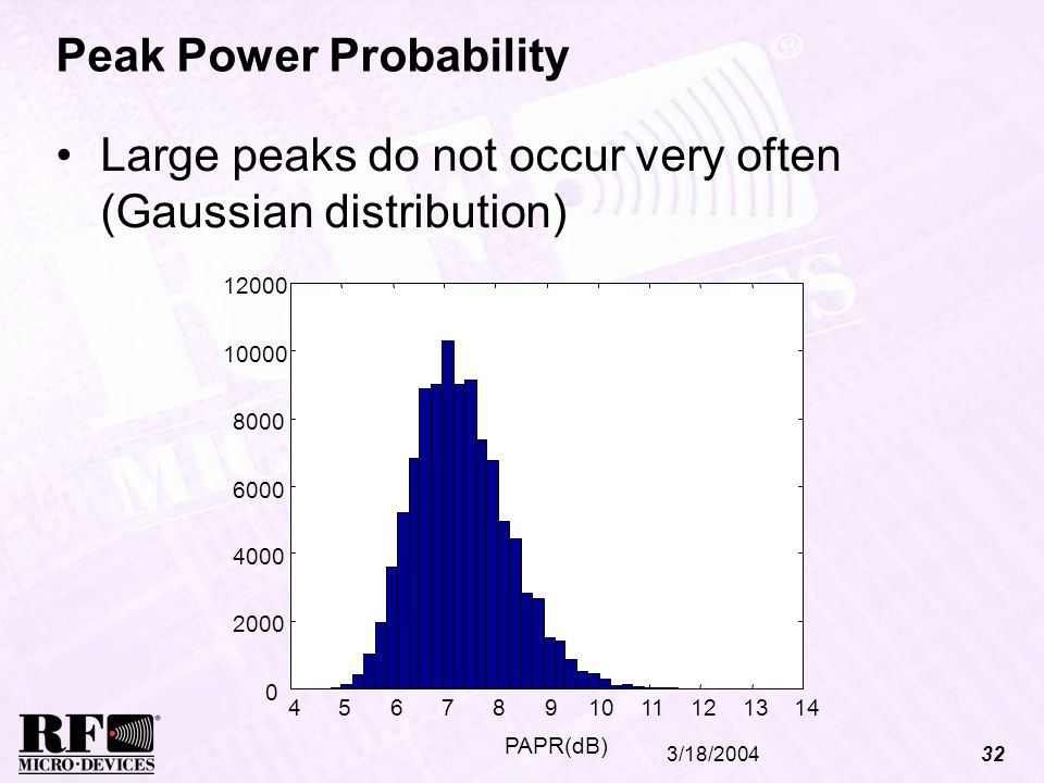 Peak Power Probability