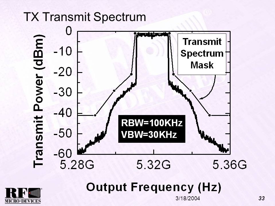 TX Transmit Spectrum 3/18/2004