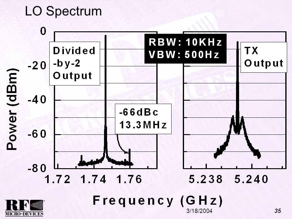 LO SpectrumThe LO spectrum is measured at both the divided by 2 output and the tx output with RBW of 10KHz and a VBW of 500Hz.