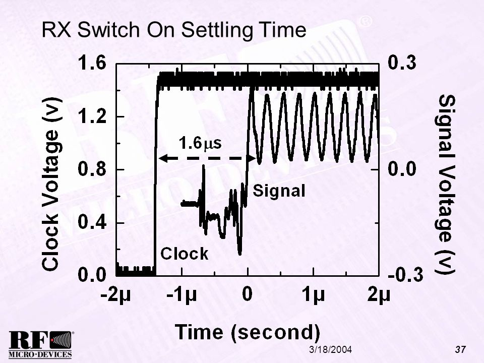 RX Switch On Settling Time