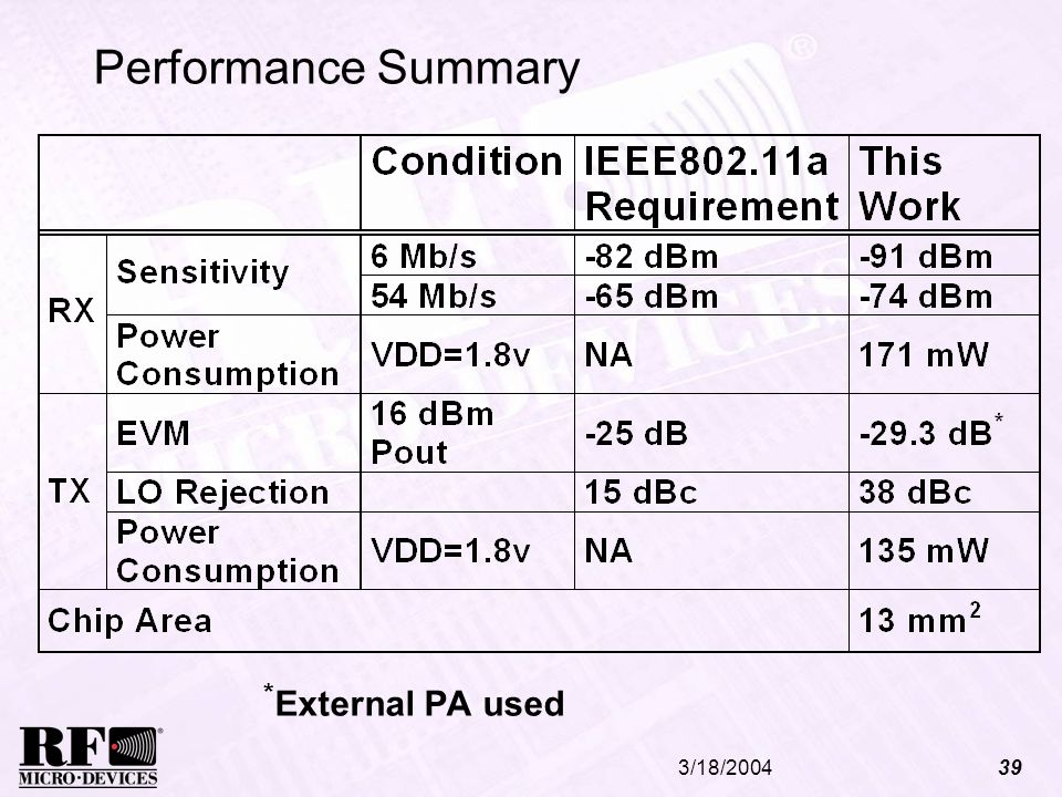 Performance Summary *External PA used 3/18/2004