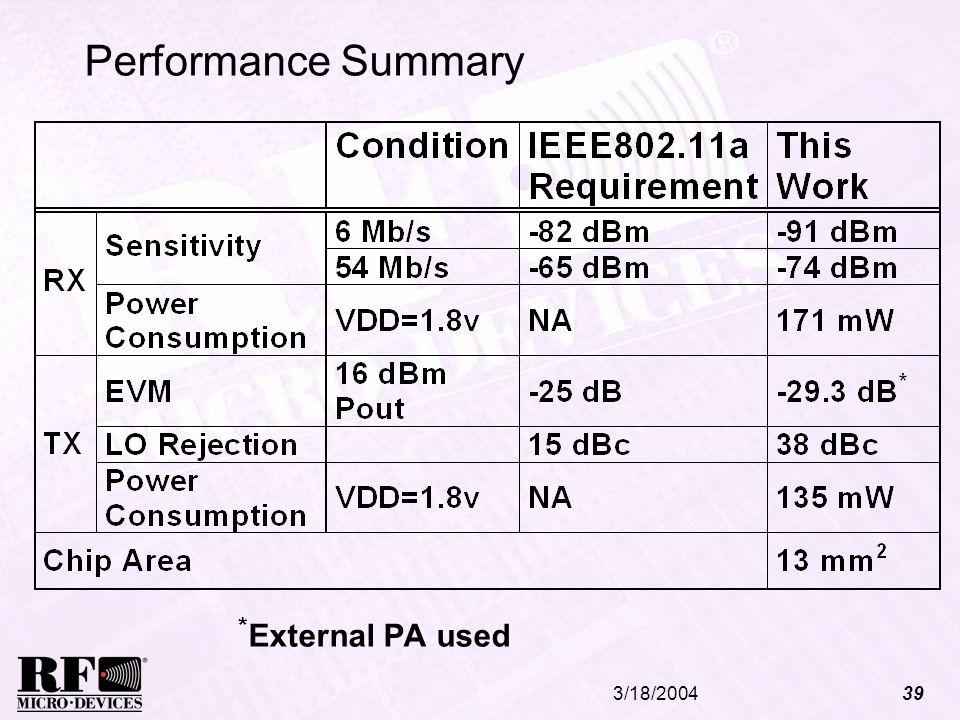 Performance Summary *External PA used 3/18/2004