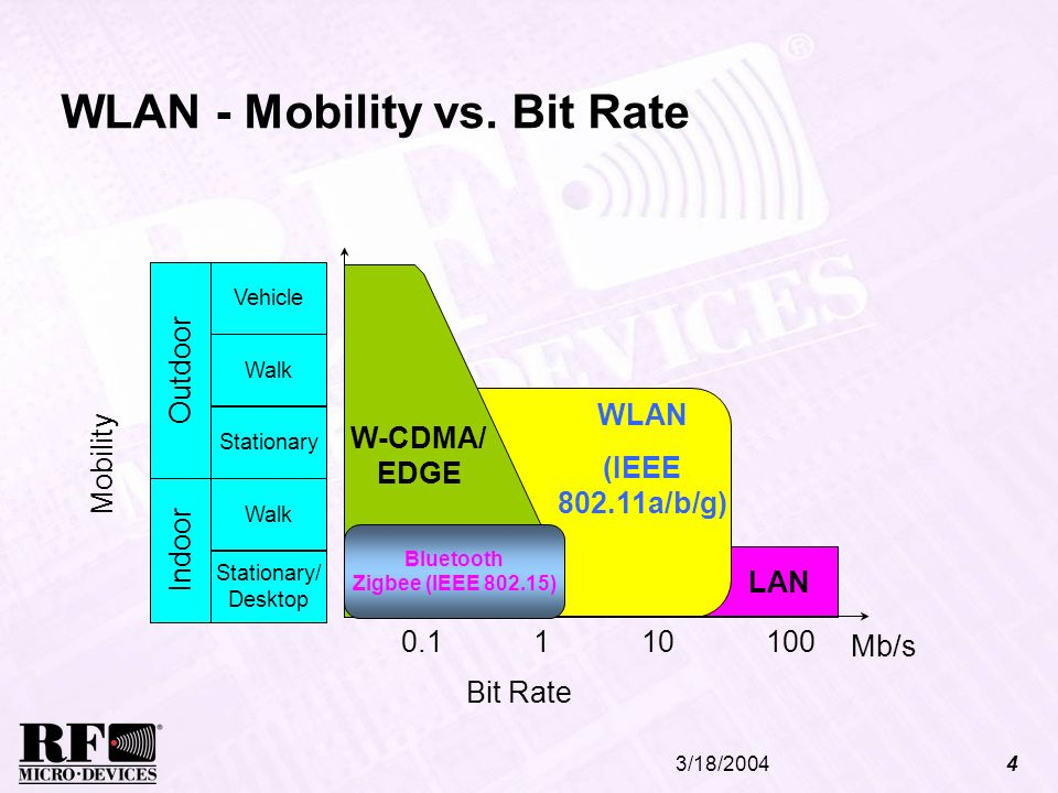 WLAN - Mobility vs. Bit Rate