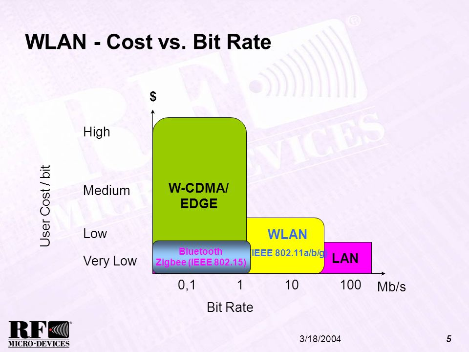 WLAN - Cost vs. Bit Rate $ W-CDMA/ EDGE High Medium W-CDMA/ EDGE