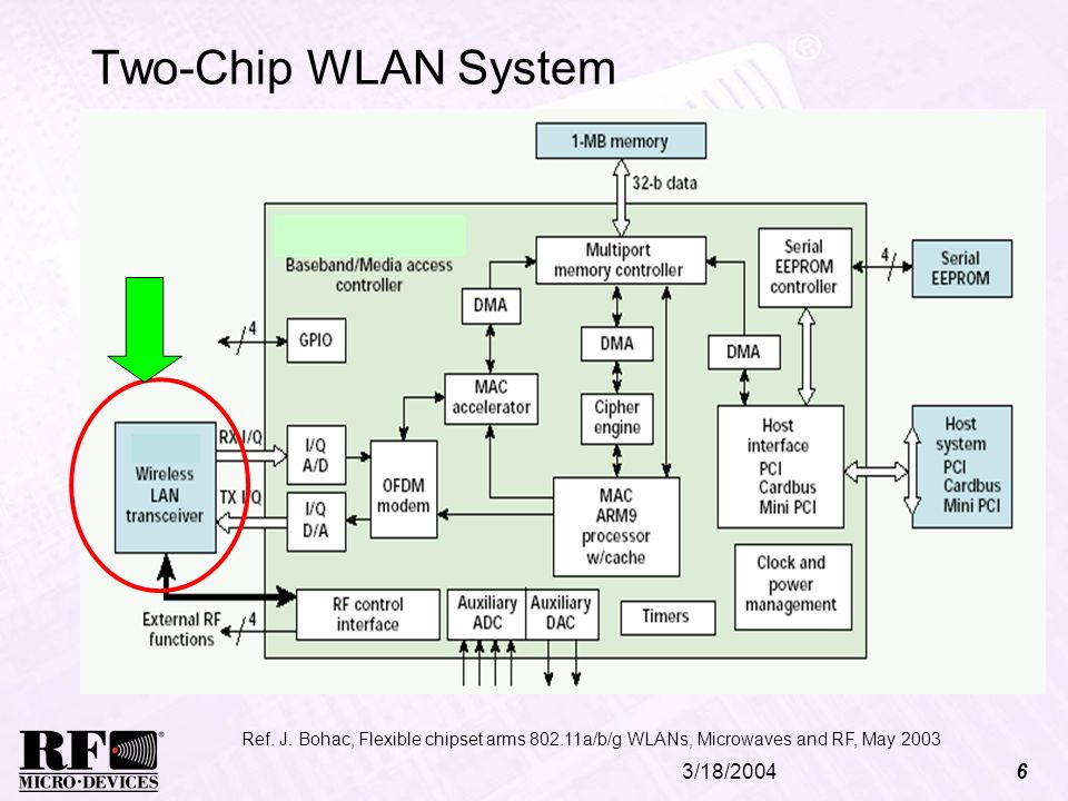Two-Chip WLAN System 3/18/2004