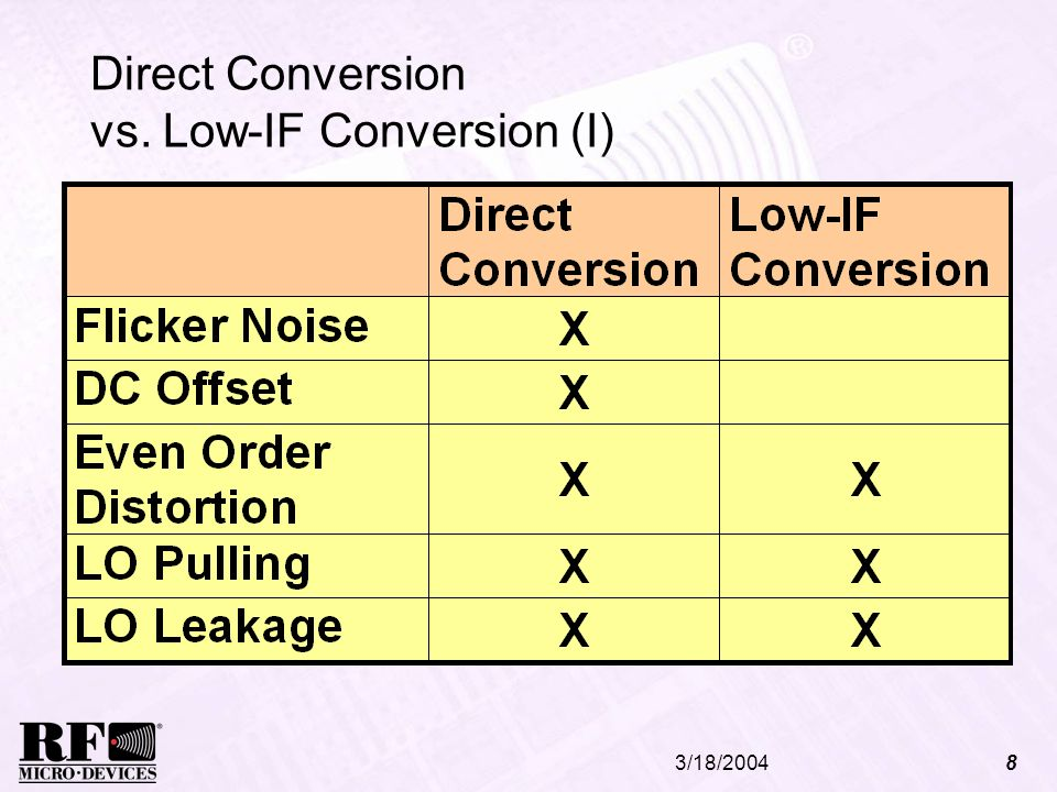 Direct Conversion vs. Low-IF Conversion (I)