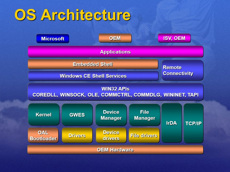 OS Architecture Microsoft OEM ISV, OEM Applications WIN32 APIs