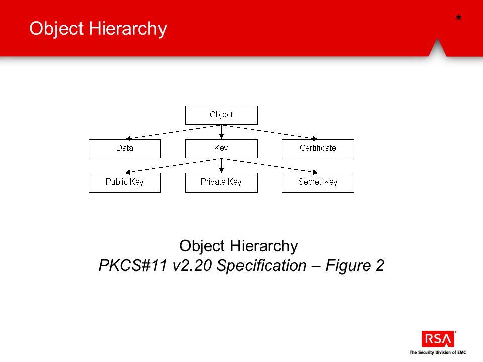 PKCS#11 v2.20 Specification – Figure 2