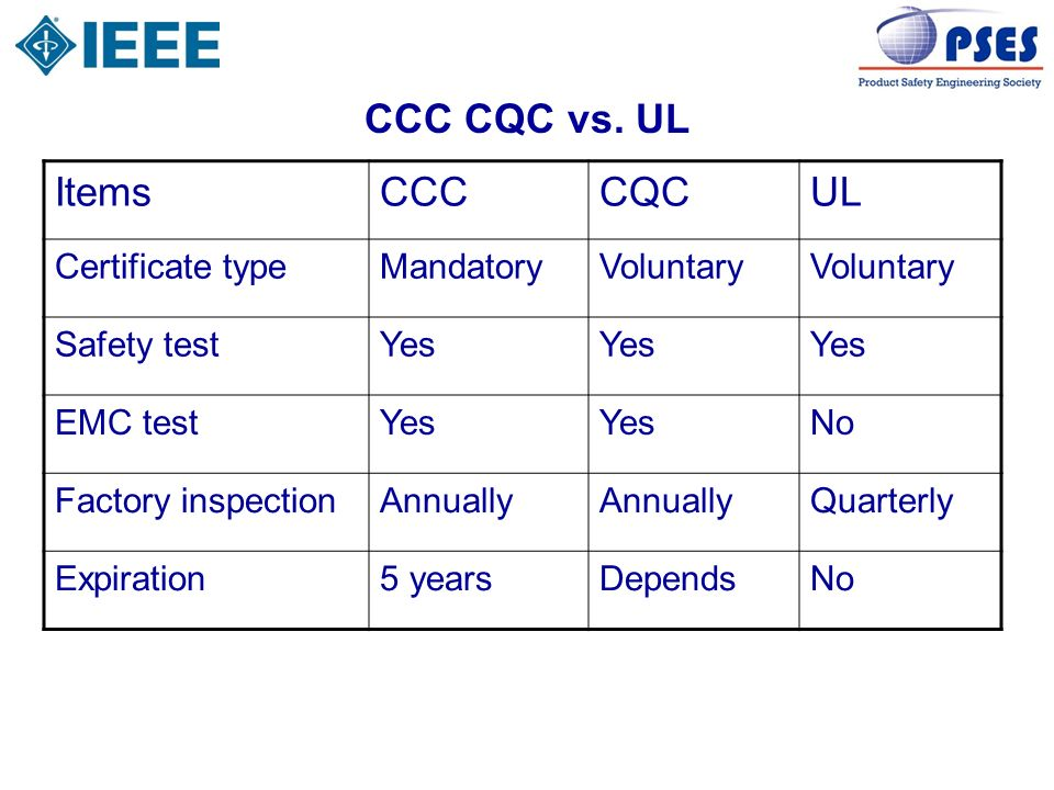 CCC CQC vs. UL Items CCC CQC UL Certificate type Mandatory Voluntary