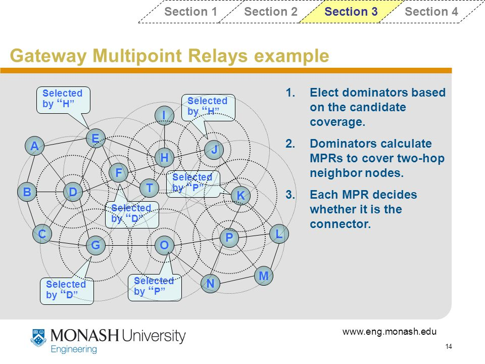 Gateway Multipoint Relays example