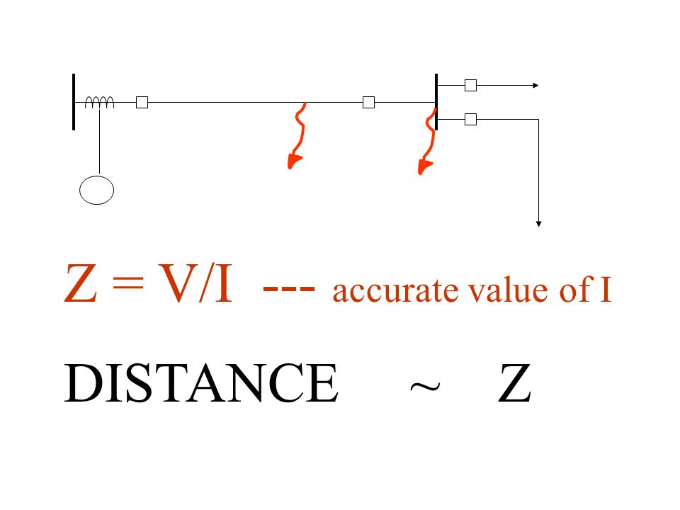 Z = V/I --- accurate value of I