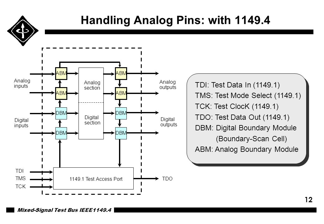 Handling Analog Pins: with 1149.4