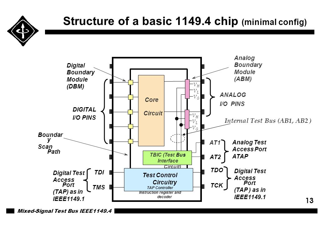 Structure of a basic 1149.4 chip (minimal config)