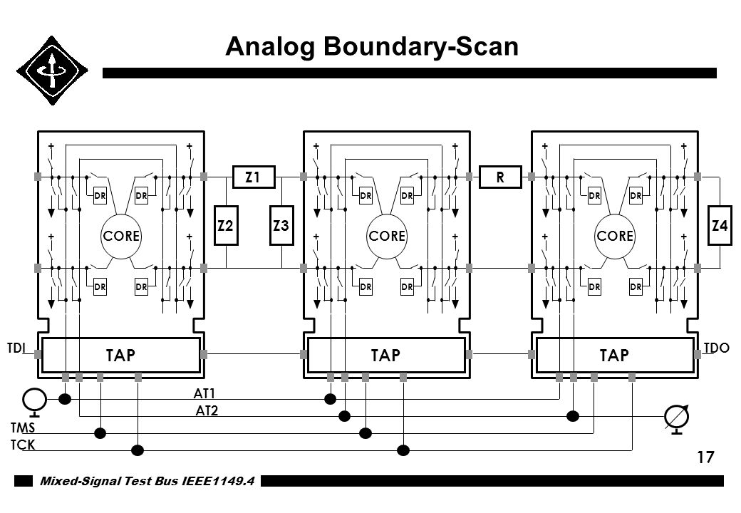 Analog Boundary-Scan TAP TAP TAP Z1 R Z2 Z3 Z4 CORE CORE CORE TDI TDO