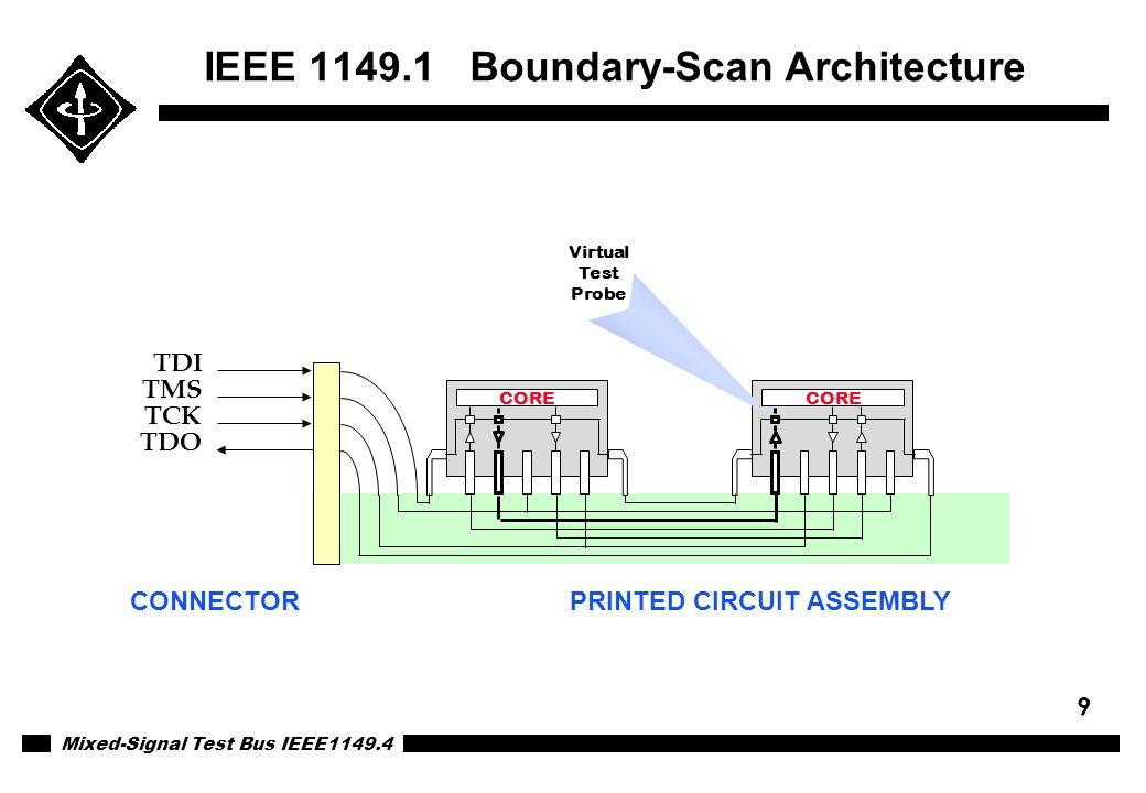IEEE 1149.1 Boundary-Scan Architecture