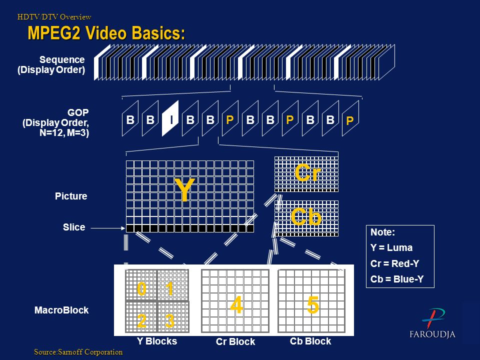 Y Cr Cb 4 5 MPEG2 Video Basics: 1 2 3 B B I B B P B B P B B P Sequence
