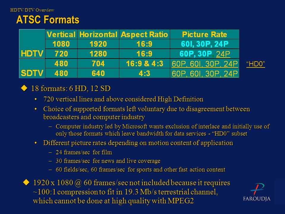 ATSC Formats 18 formats: 6 HD, 12 SD