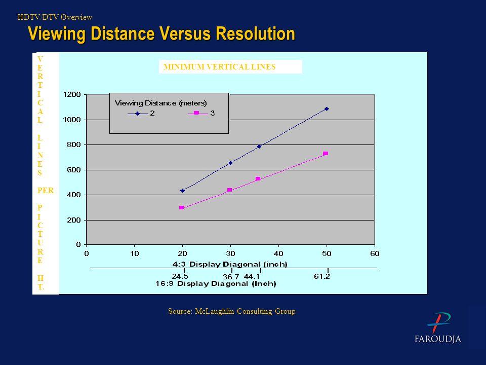 Viewing Distance Versus Resolution