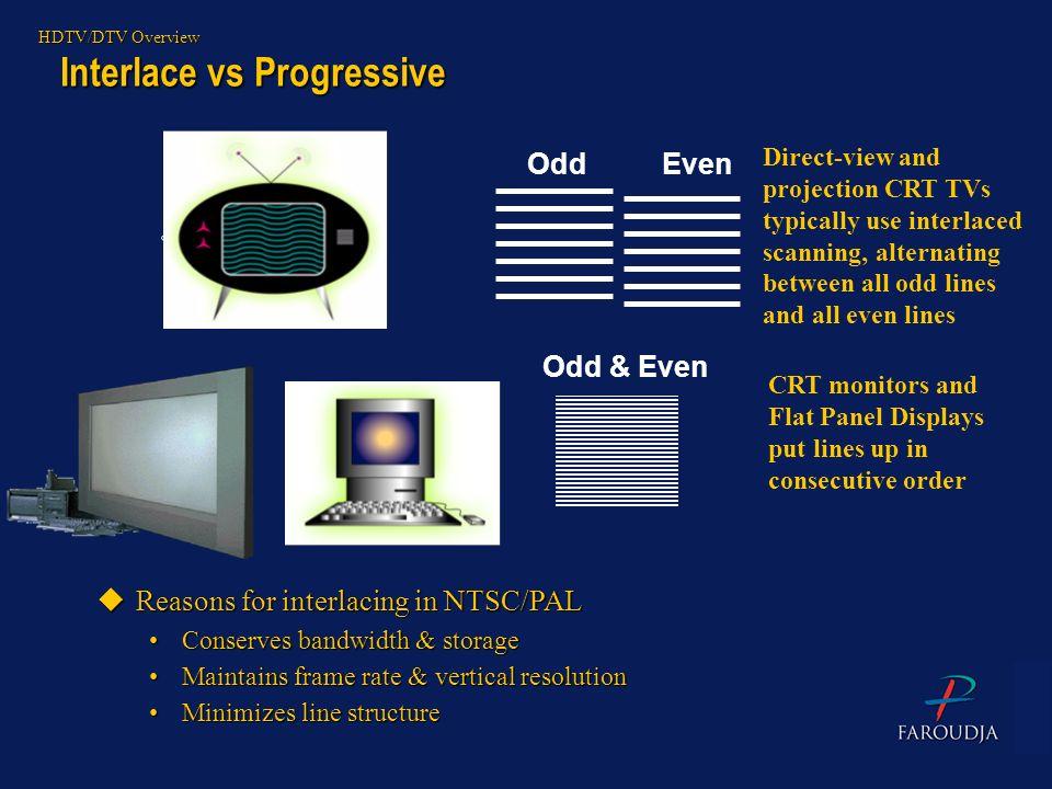 Interlace vs Progressive