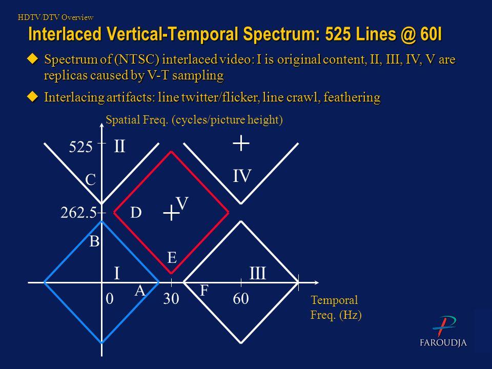 Interlaced Vertical-Temporal Spectrum: 525 Lines @ 60I