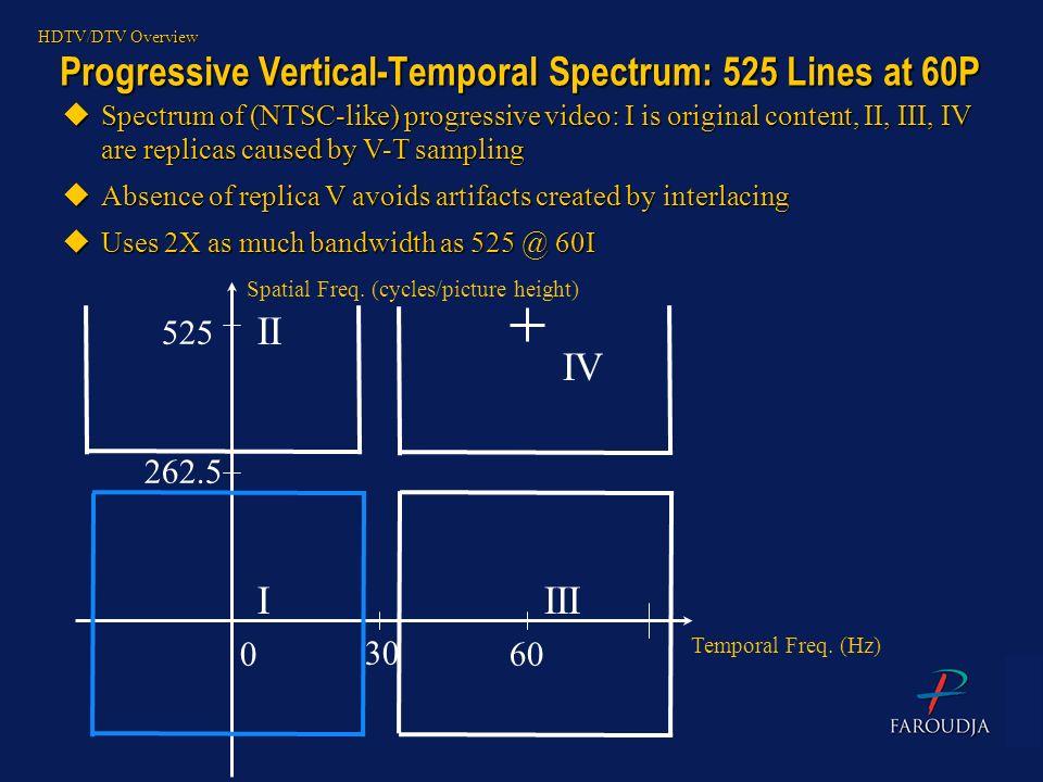 Progressive Vertical-Temporal Spectrum: 525 Lines at 60P