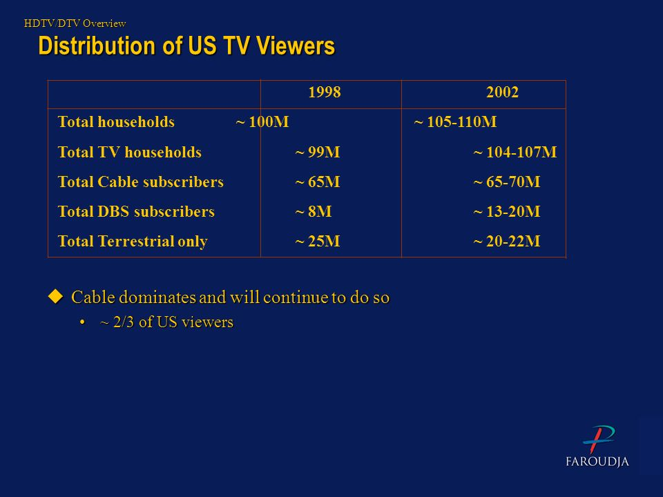 Distribution of US TV Viewers
