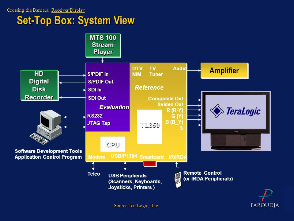 Set-Top Box: System View