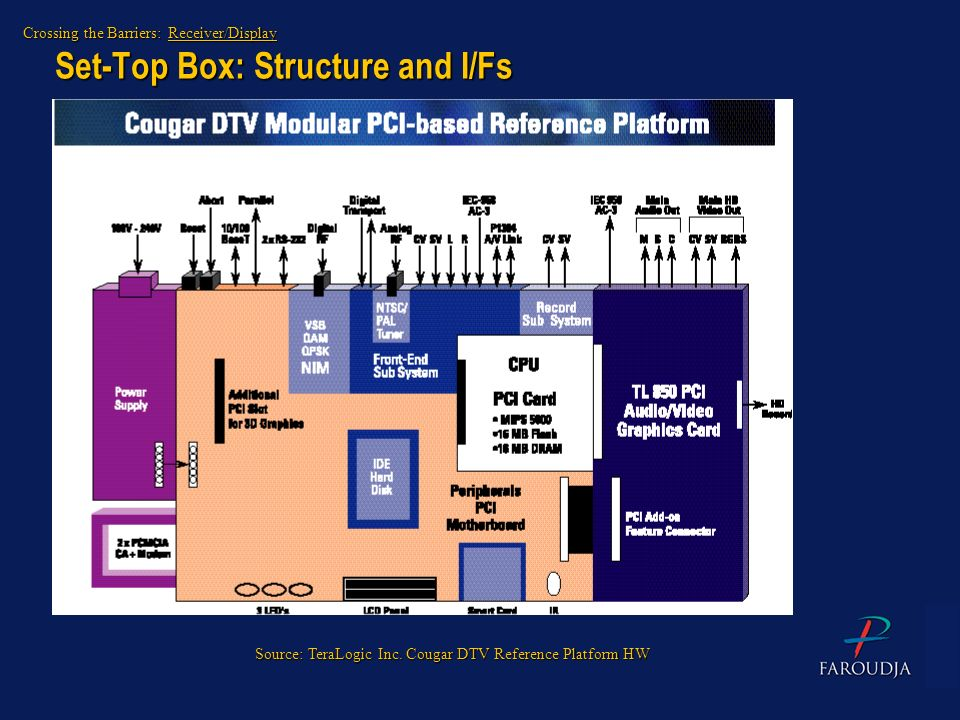 Set-Top Box: Structure and I/Fs